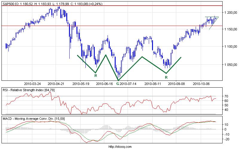 Wykres dzienny S&P500
