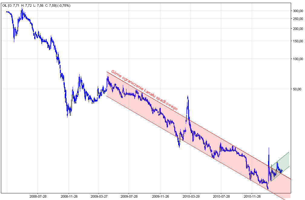 Wykres spółki Petrolinvest.