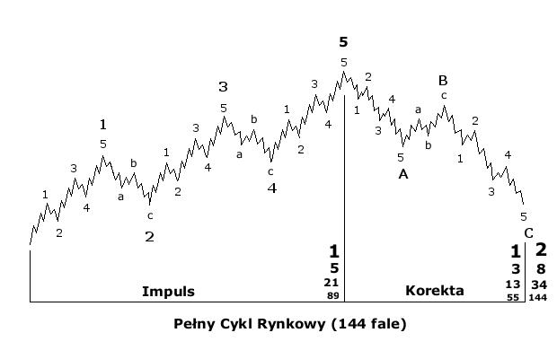 Pełny Cykl Rynkowy