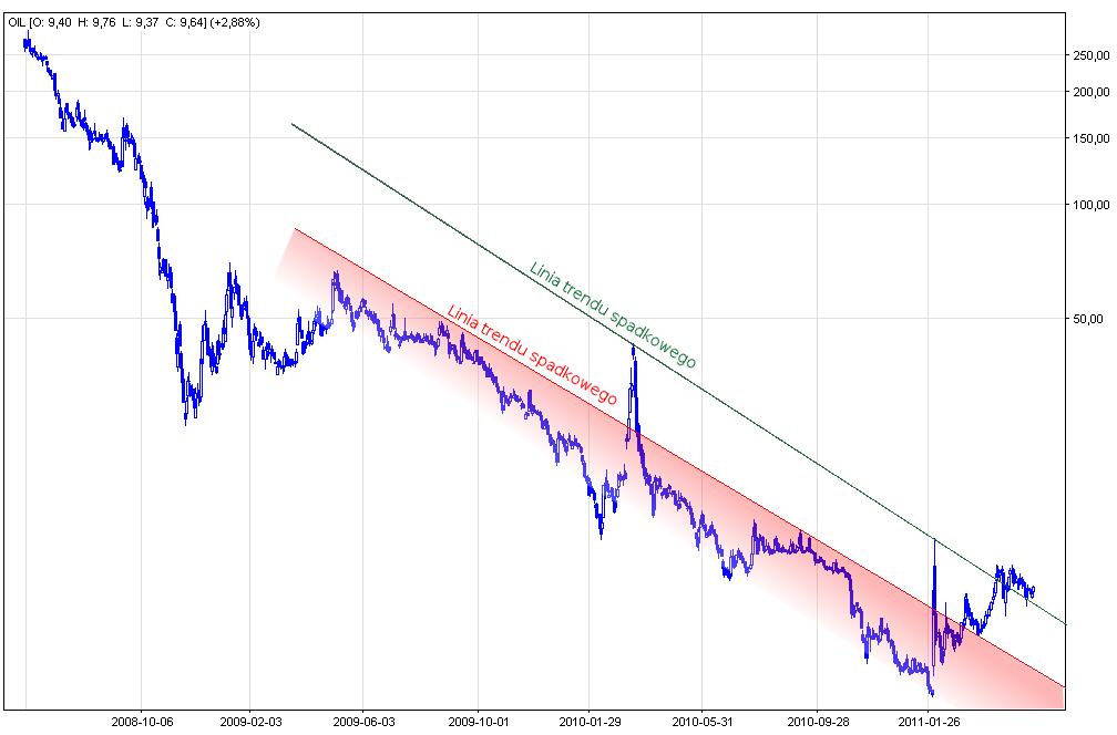 Wykres spółki Petrolinvest