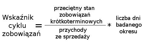 Wskażnik cyklu zobowiązań