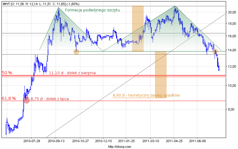 Wykres spółki Mw Trade.