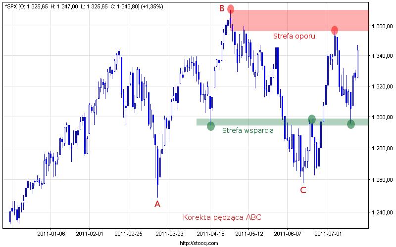 Wykres indeksu S&P 500.