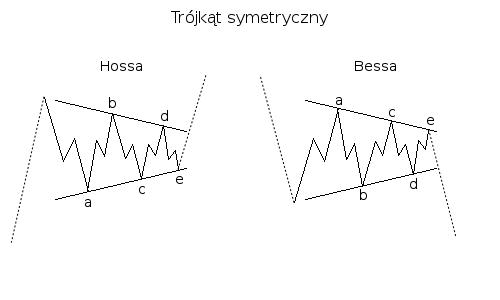 Trójkąt symetryczny