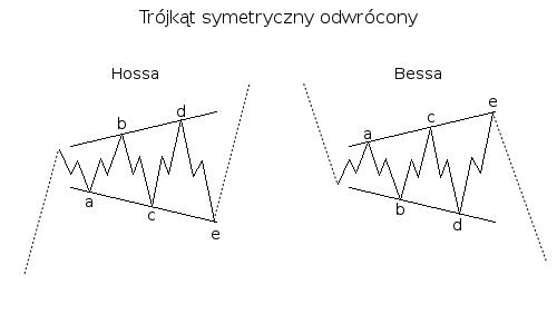 Trójkąt symetryczny odwrócony.