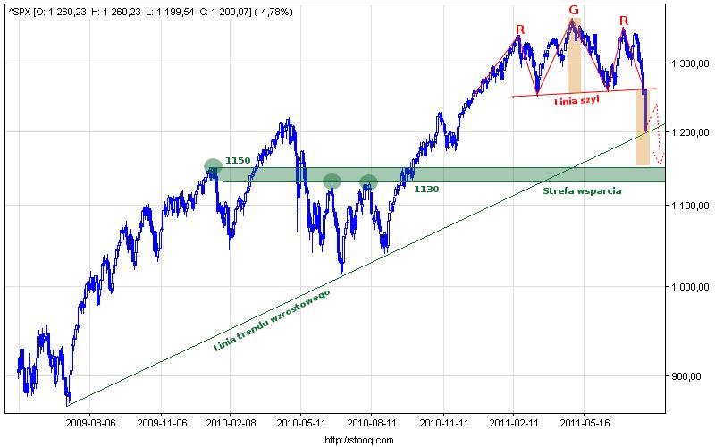 Wykres S&P500.