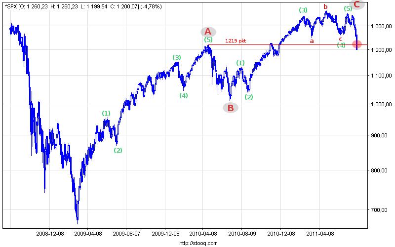 Wykres indeksu S&P500.
