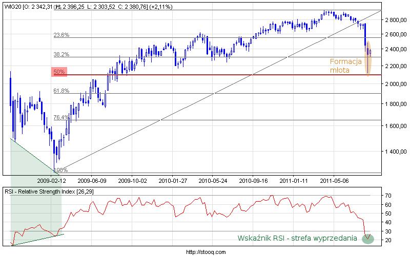 Wykres WIG20.