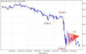 Wykres spółki MCI Management S.A. Kliknij, aby powiekszyć.