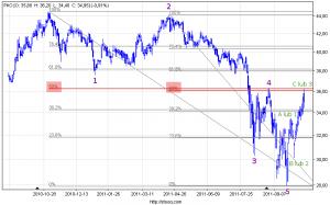 Wykres PKO  BP S.A.