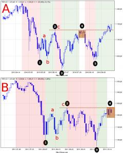 Wykres S&P 500